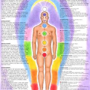 Chakra meditations plakat